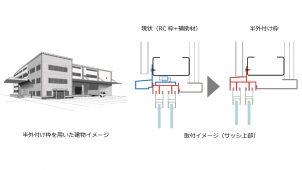 LIXIL、ビル用アルミサッシに軽量鉄骨造向け「半外付け枠」を追加
