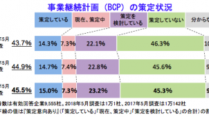 BCP「策定している」企業は15% 帝国データバンク調べ
