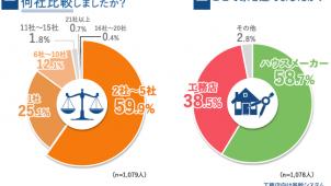 8月の住宅展示場来場者、中国・四国エリアで2ケタ増ー住宅展示場協議会調べ