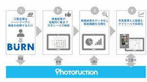 バーンリペアとフォトラクションが協業 データ経営を促進するサービス開始