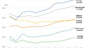 住宅面積「縮小」、所要資金「上昇」 フラット35利用者調査