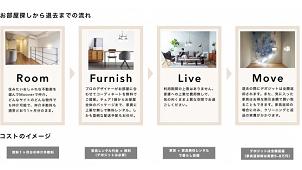 bydesign、デザイナーズ家具付き賃貸サービスを提供