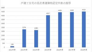 2018年度の戸建ての低炭素建築物新築等計画認定が過去最高