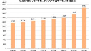 住居分野のリモートモニタリング市場は2030年に1.5倍超 富士経済調べ
