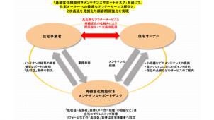日本リビング保証、住宅事業者のアフター業務を軽減するサービス 9月開始
