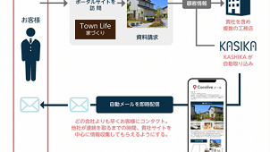 MAツール「KASIKA」、注文住宅会社比較一括提案サイトと問い合わせ情報を自動連携