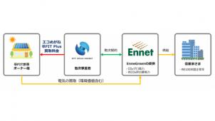 NTTスマイルエナジーとエネット、「卒FIT世帯」の余剰電力買い取りサービス