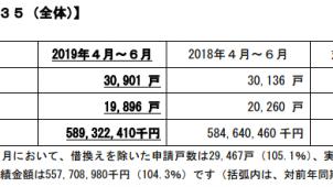 4~6月のフラット35申請戸数、前年同期比2.5%増