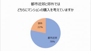 マンション購入希望者、都心近郊派が78% 野村不動産調べ