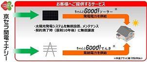 京セラ関電エナジー、太陽光発電システムの無償設置で新サービス