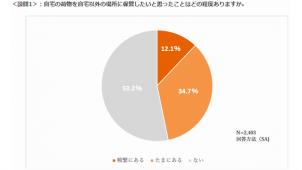「自宅の荷物を預けたい」都市部在住者の46.8% LIFULL SPACE調べ