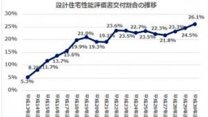 設計住宅性能評価書の交付割合が過去最高の26.1%