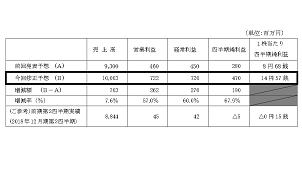 日本アクア、2019年12月期上期の業績予想を上方修正