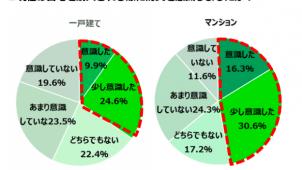 防災を「意識した」マンション購入者は46.9% リクルート調べ