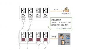 キムラ、差し替えるだけで電気が使える停電時用コンセント