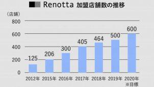 賃貸リノベブランド「Renotta」加盟店舗数が500を突破