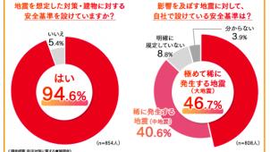 BCP策定済み77.6% 2割弱が天井の安全基準なし 野原HD調べ