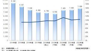 2018年度次世代住宅関連機器市場は6796億円 矢野経済研調べ
