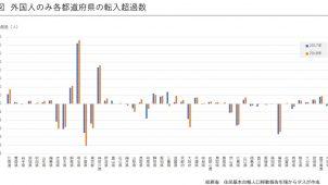 外国人は東京圏から分散、日本人は一極集中 タス「賃貸住宅市場レポート」