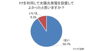 太陽光設置者9割以上が「FITを利用してよかった」 タイナビ総研調べ