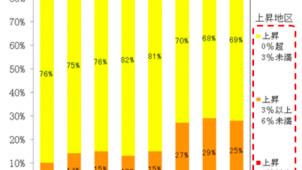 主要都市97地区で地価が上昇基調 第2四半期地価LOOKレポート