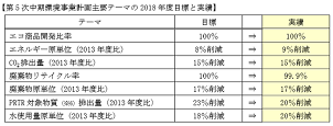 YKKAP、「2018年度環境活動報告」エネルギー原単位9%削減