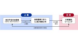 大東建託、中国で日本での部屋探しをサポート