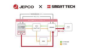 スマートテック、日本新電力総研と卒FIT関連支援プログラムで提携