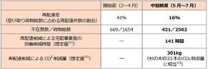 IoT宅配ボックス設置で再配達率が41%から16%に LIXIL実証プロジェクト中間結果