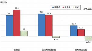 「変動型」が48.6%で最多に 民間住宅ローン借換の実態調査