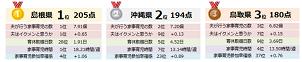 育休取得など「イクメン力」、1位は島根県 積水ハウス調べ