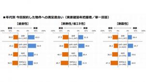 「賃貸」住宅性能の満足度に世代差 リクルート住まいカンパニー調べ