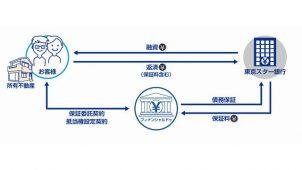 フィナンシャルドゥ、リバースモーゲージ保証事業で東京スター銀と提携