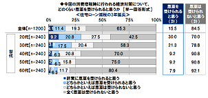住宅ローン減税3年延長で「恩恵受けられる」若年層ほど期待大 日本FP協会調べ