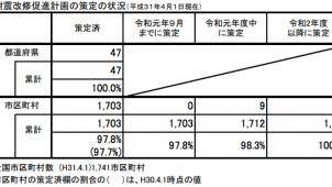 耐震改修促進計画、市区町村の97.8%が策定済み