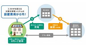 三菱地所ホーム、太陽光発電を無償で設置するサービスを開始