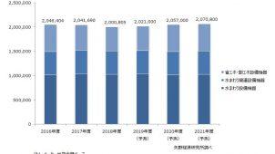 2018年度の主要住宅設備機器市場は2.0%減 矢野経済研調べ