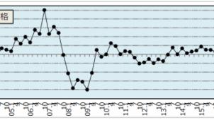住宅地価格動向、首都圏エリア平均は2四半期連続プラス 野村不動産アーバンネット調べ