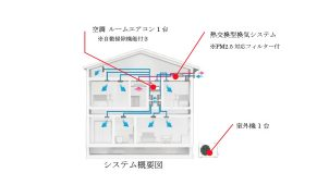 三井ホーム、エアコン+熱交換換気による全館空調システムを発売