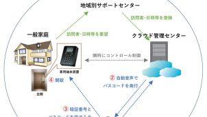 シンクロ、IoT玄関用訪問者管理『助っ人番』の介護サービス実証実験開始