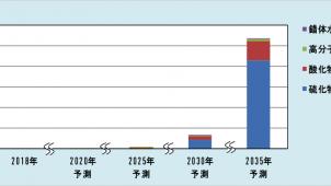 全固体型リチウム二次電池市場は2035年に1115.5倍 富士経済調べ