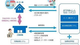 エプコ、工務店の業務効率化と顧客満足度向上を支援する新サービス開始