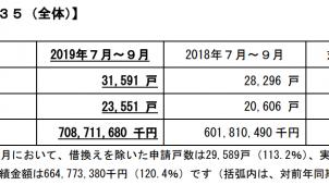 7~9月のフラット35申請戸数、前年同期比11.6%増