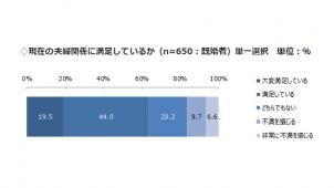 夫婦関係の満足度に男女で差 男性7割・女性5割