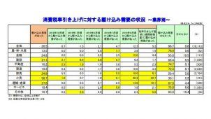駆け込み需要があった企業、「建設」は27.1% 帝国データバンク調べ