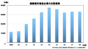 「連続増収増益」企業は3万3000社 建設業は9946社 帝国データバンク調べ