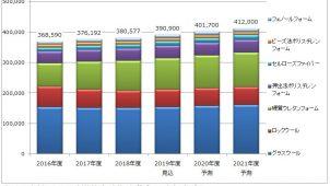 2018年度の住宅用断熱材出荷量は1.2%増の38万トン