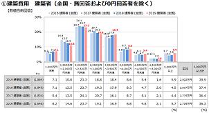 注文住宅建築費用全国平均は2902万円 前年比95万円増