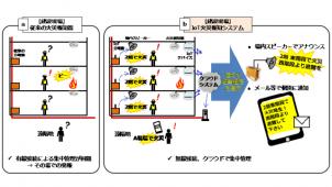 避難経路を自動通知する「建設現場向けIoT火災報知システム」