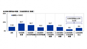 夫婦の預貯金額「2000万円以上」は13% スパークス・アセット・マネジメント調べ